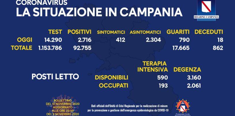 Covid: in Campania 2.716 casi, 790 guariti e 18 decessi
