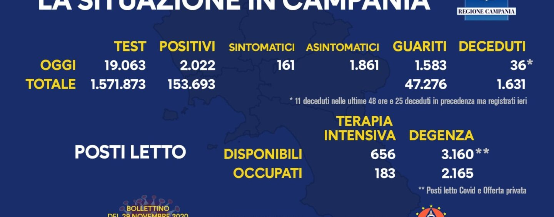 Coronavirus Campania, cala la curva dei contagi: 2mila i nuovi positivi