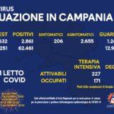 Campania, ancora 2.800 casi di Coronavirus registrati oggi