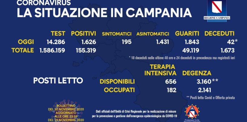 In Campania oggi sono 2.022 i nuovi casi positivi al Covid-19