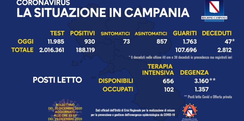 Covid: 930 nuovi casi di contagio, 1.763 guariti e 47 morti in Campania