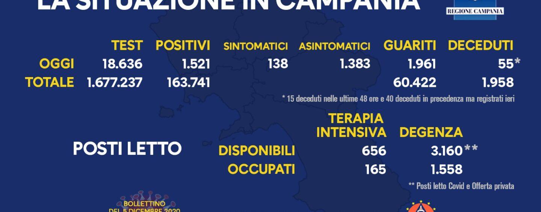Coronavirus: in Campania 1.521 casi e 55 decessi