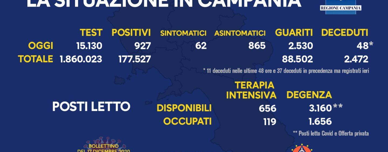 Covid: in Campania 927 positivi, 48 decessi e 2530 guariti