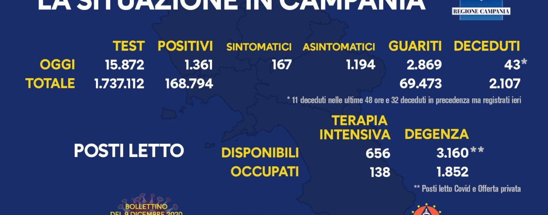 Coronavirus, Campania: oggi 1.361 positivi e 43 decessi