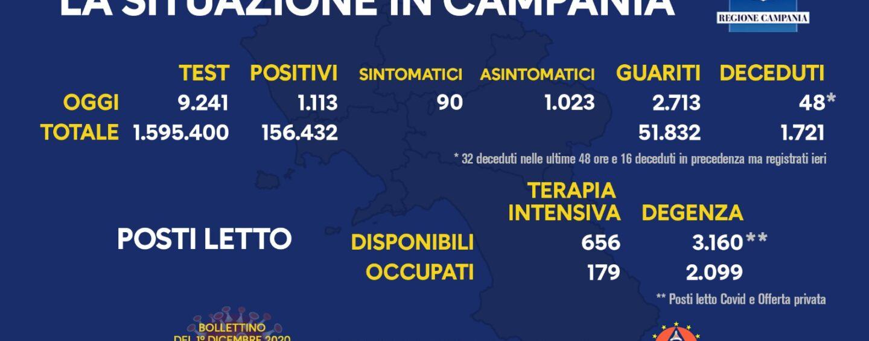 Coronavirus, Campania: sono 1.113 i positivi di oggi