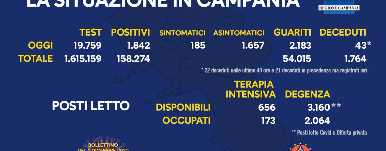 Covid-19, 1.842 nuovi casi in Campania: percentuale positivi-tamponi sotto il 10%