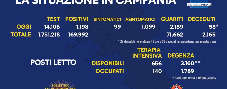 Coronavirus: in Campania calano i contagi