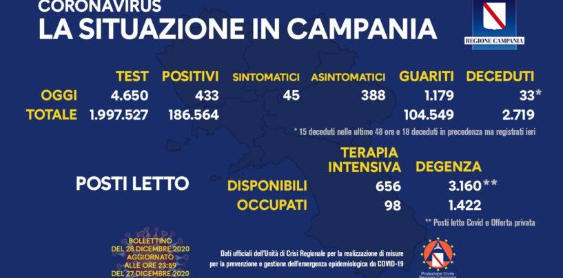 Covid, Campania: oggi si registrano 433 positivi, 1.179 guariti e 33 decessi