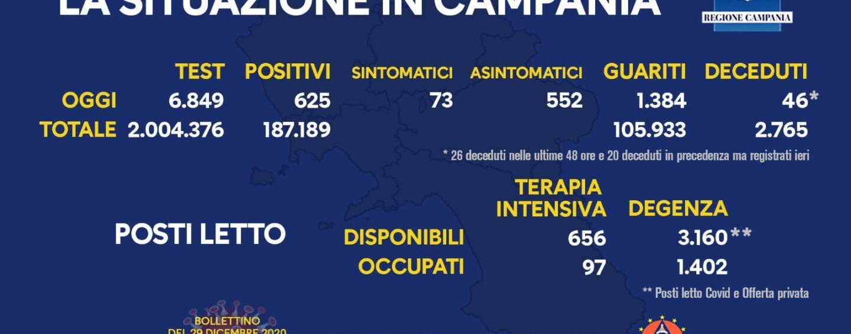 Coronavirus: oggi in Campania 625 contagiati su 6.849 tamponi effettuati
