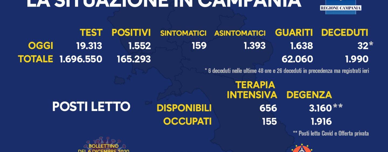 Covid: in Campania 1.552 nuovi casi e 32 morti