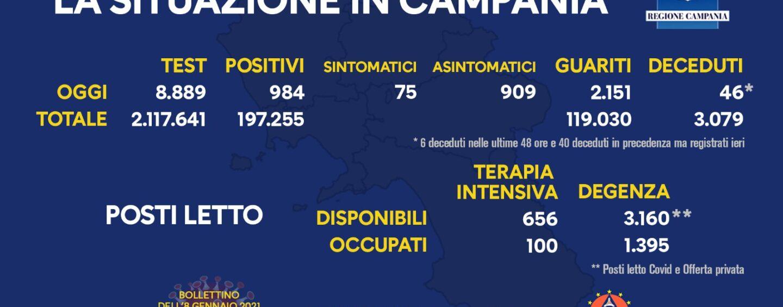 Covid-19, Campania: 984 nuovi casi