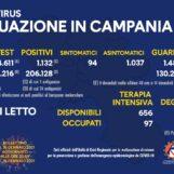 Campania, i positivi del giorno sono 1.132