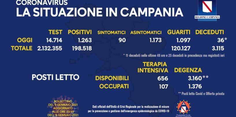 Coronavirus, in Campania 1263 positivi, 1097 guariti, 36 decessi