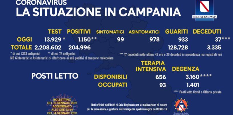 Oggi 1.150 i positivi in Campania