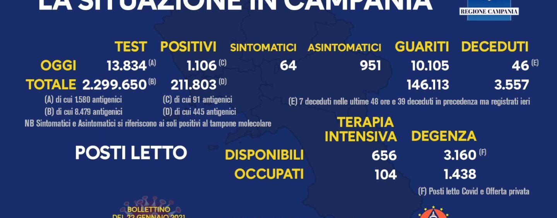 Covid-19, Campania: tasso positivi-tamponi 7,99%