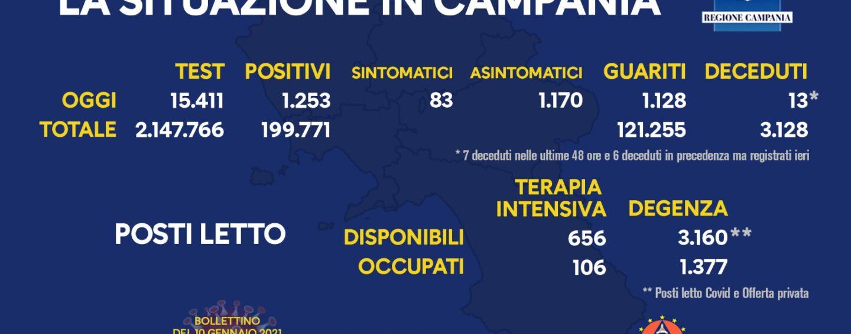 Covid: in Campania 1.253 nuovi casi e 13 morti