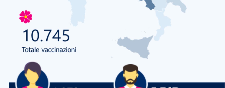 Vaccini anti-Covid, in Campania somministrate oltre il 30% delle dosi consegnate. Tutti i dati