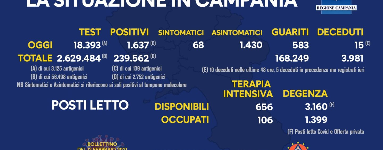 Coronavirus: in Campania 1.637 nuovi casi