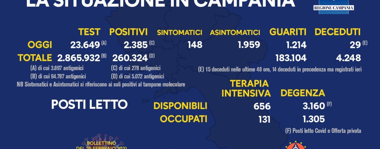 Coronavirus, 2.385 nuovi casi in Campania. Secondo giorno sopra i 2mila