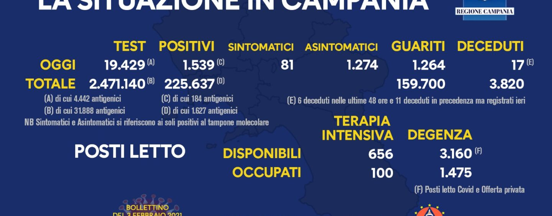 Coronavirus, in Campania 1539 positivi e 17 decessi