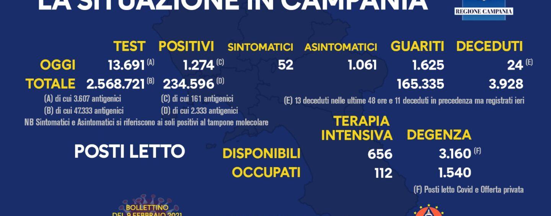 Coronavirus: 1.274 i nuovi positivi in Campania