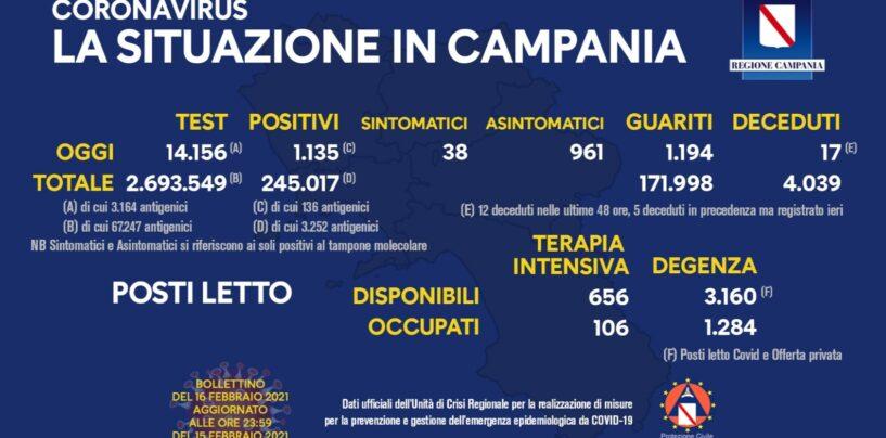 Covid: in Campania 1.135 casi su 14.156 tamponi