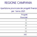 Investimenti comunali: 91 progetti finanziati in Irpinia per un importo di oltre 75mila euro