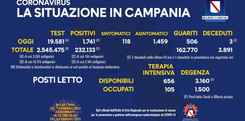 Covid, Campania, l'indice di contagio aumenta: oggi 1.741 positivi