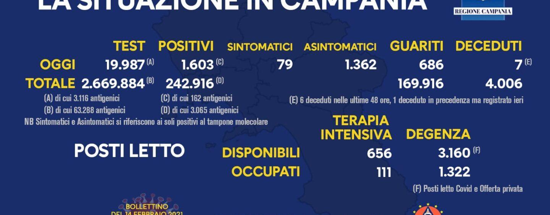 Campania, Covid: 1.603 nuovi casi