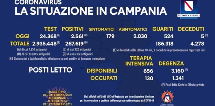 2.561 nuovi casi di Covid in Campania: 5 le vittime