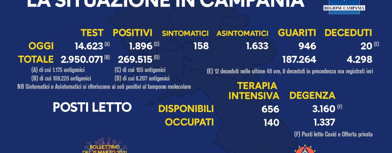 Virus, 1.896 i nuovi contagiati in Campania