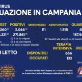 Coronavirus, in Campania 1.896 positivi e 20 decessi