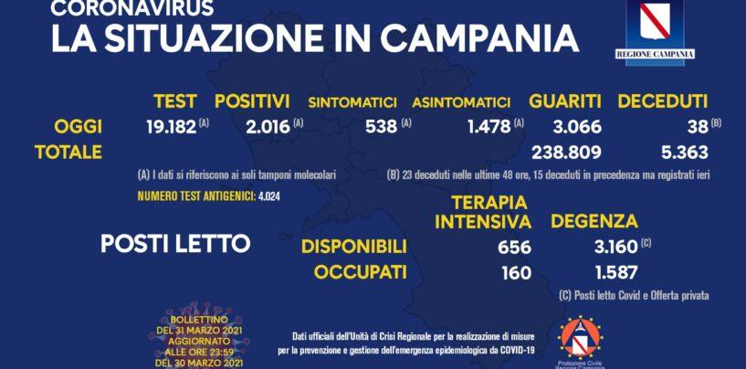 In Campania 2.016 positivi