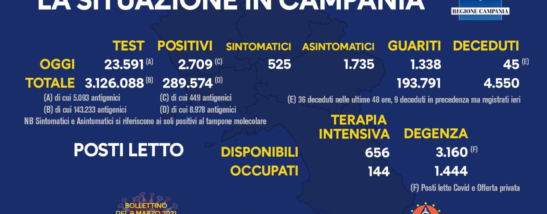 Covid: in Campania 2.709 casi su 23.591 tamponi e 45 decessi