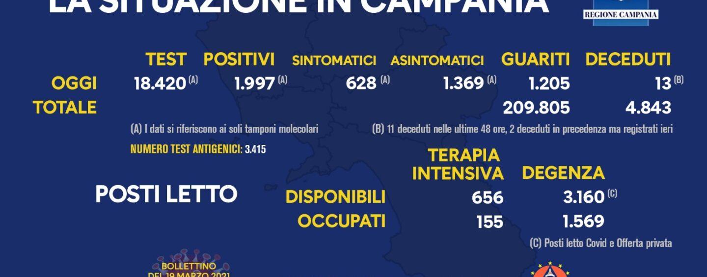 Covid, in Campania 1.997 nuovi casi