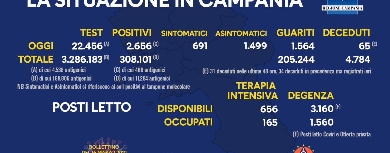 Covid, in Campania 2.656 nuovi casi e 65 decessi