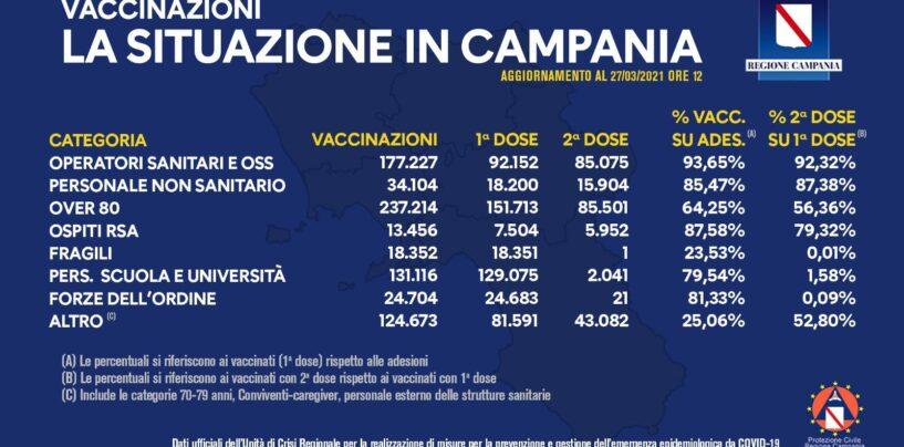 Covid-19: bollettino vaccinazioni di oggi