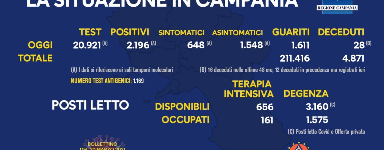 Covid-19, bollettino di oggi: 2.196 casi, 28 morti e 1.611 guariti in Campania