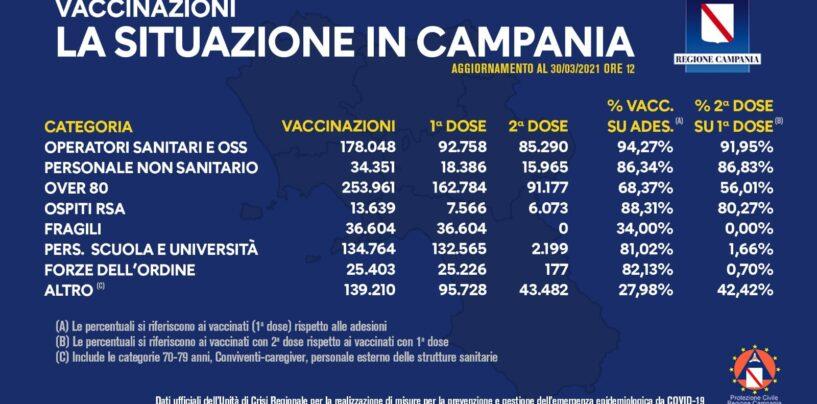 Vaccini, la situazione in Campania: somministrate 815.980 dosi a oggi