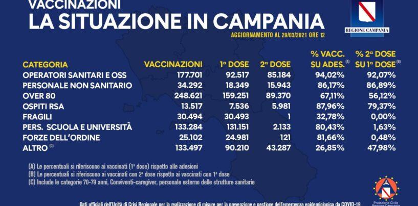 Vaccini, il bollettino di oggi in Campania: 796.508 somministrazioni in totale