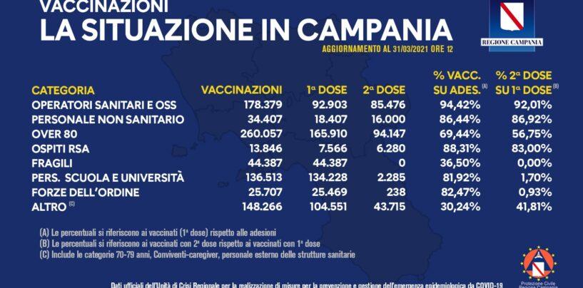 Vaccino, in Campania somministrate 841mila dosi