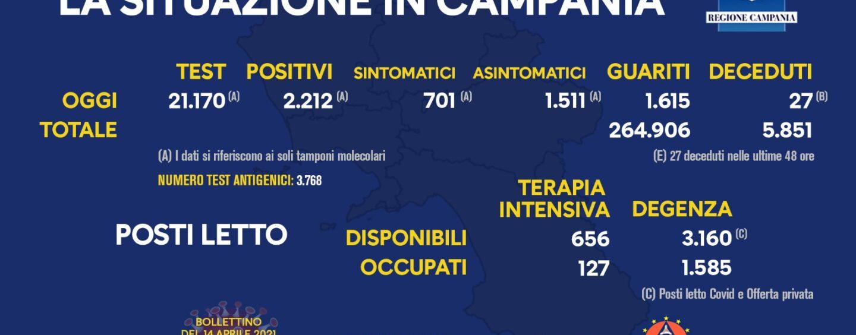Covid, in Campania 2.212 nuovi contagi