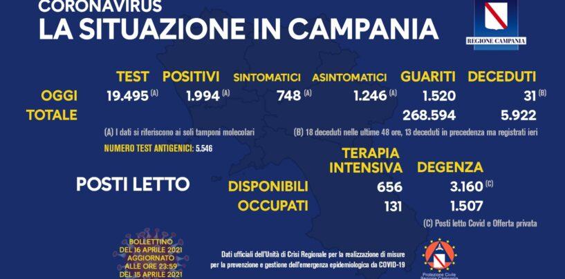 Virus: in Campania 1.994 casi