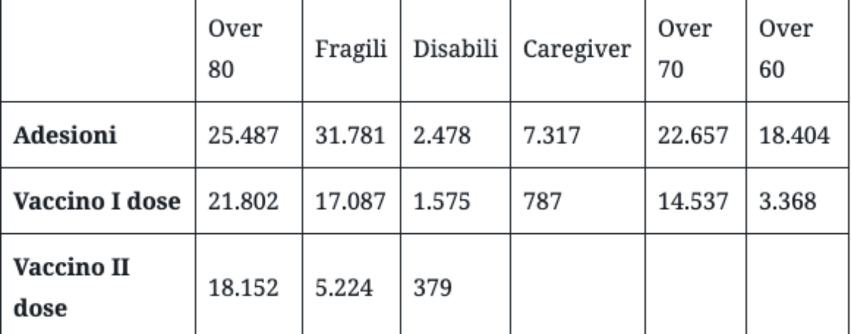 Vaccini anti-Covid, i numeri dell'Asl in Irpinia: prima dosa al 25% della popolazione adulta