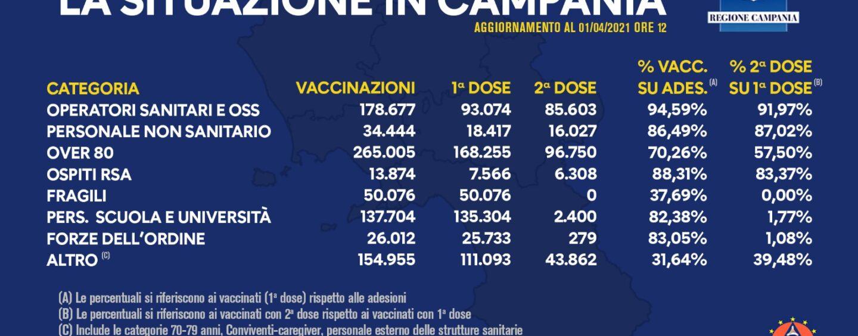 Campania, vaccinate ad oggi 860mila persone