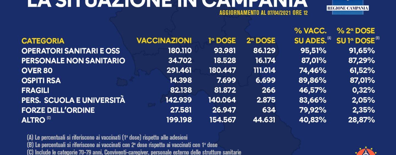 In Campania 972.527 vaccinati, superate 700mila prime dosi