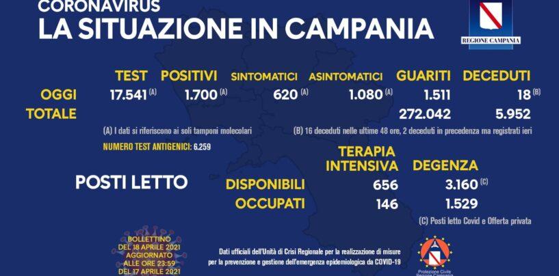 In Campania 1.700 nuovi casi di Covid e 18 decessi