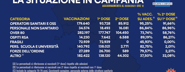 Vaccini: in Campania seconda dose a oltre 260mila cittadini