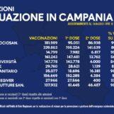 Vaccini Campania, i dati aggiornati: 1.200.000 le dosi somministrate