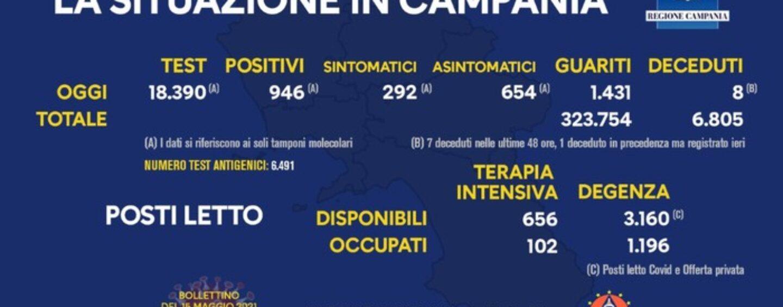 Covid Campania, oggi 946 positivi e 8 morti: indice di contagio scende
